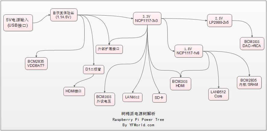PI Power Tree