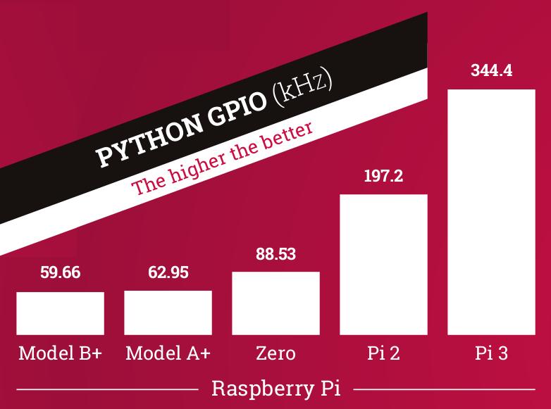 pi-PythonGPIO