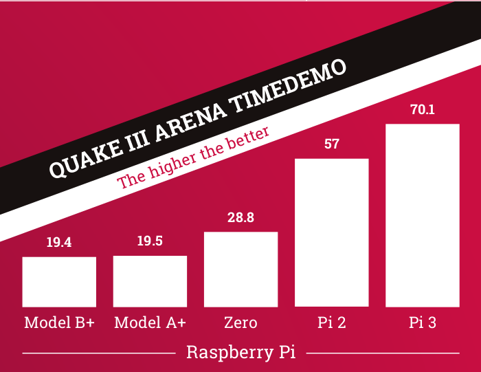 pi-QuakeIII
